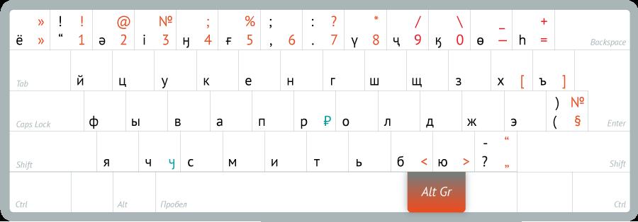 Раскладка клавиатуры «